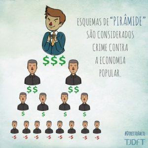 O esquema de pirâmide financeira é considerado crime contra a economia popular e prevê pena de até dois anos de prisão.
